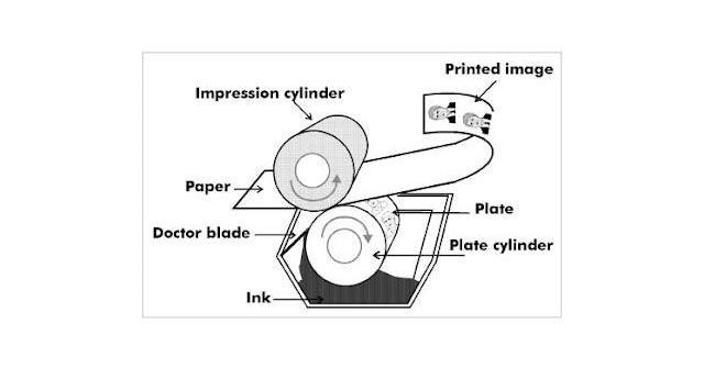 การพิมพ์ระบบกราเวียร์ (Gravure Printing)